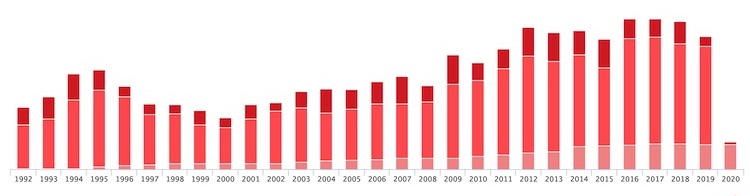 Image: Journalists attacked since 1992. CInredit: CPJ